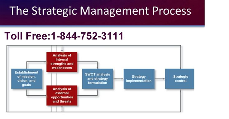 If you are looking for Strategic Management Assignment Help then we bring you good news for you. USAassignmenthelp.com is a reputed online assignment service provider. We are known for giving best service to our students. In fact we do not only prepare them with their assignments and class room projects but for their exams too. Clearing your concept about strategic management is important.