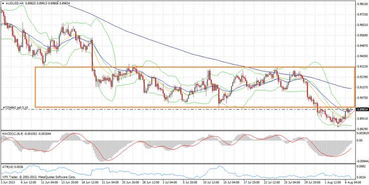 Vantage FX Market Wrap   Aussie near top of its box as Taper Talk hits stocks   7 August, 2013