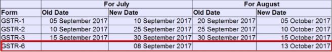 To make the deadlines more simple, here's the chart you need to keep in mind:  With this extension, for the month of August, the date for filing GSTR-1, GSTR-2 and GSTR-3 has been extended to October 5, October 10 and October 15 from earlier September 20, September 25 and September 30, respectively.