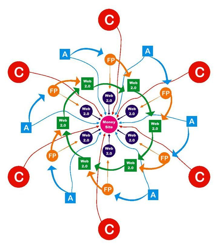 We offer multilingual SEO link wheel packages in English, Nordic languages, German, French, Spanish and Italian. http://www.golden-way-media.com/SEOlinkwheel/
