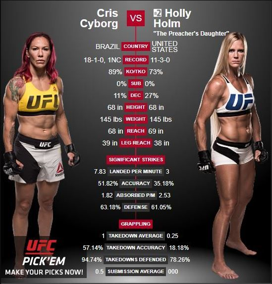 Pin by Luis Rafael Martinez Padilla on Boxing | Holly holm, Cris