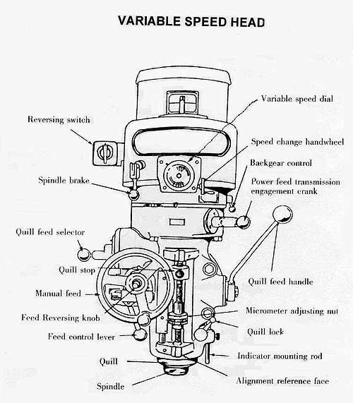 25 Best Ideas About Used Milling Machine On Pinterest