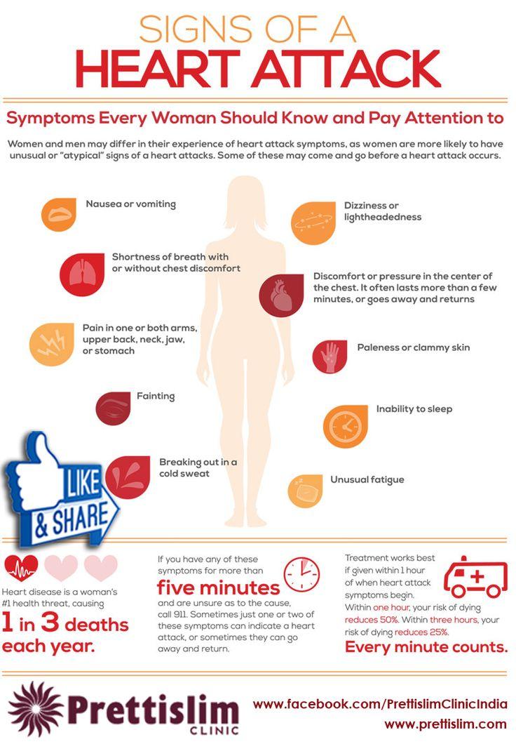 Signs Of A #Heartattack by Prettislim Clinic