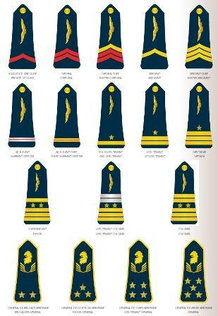 Insignes des grades des Forces Armées des Philippines
