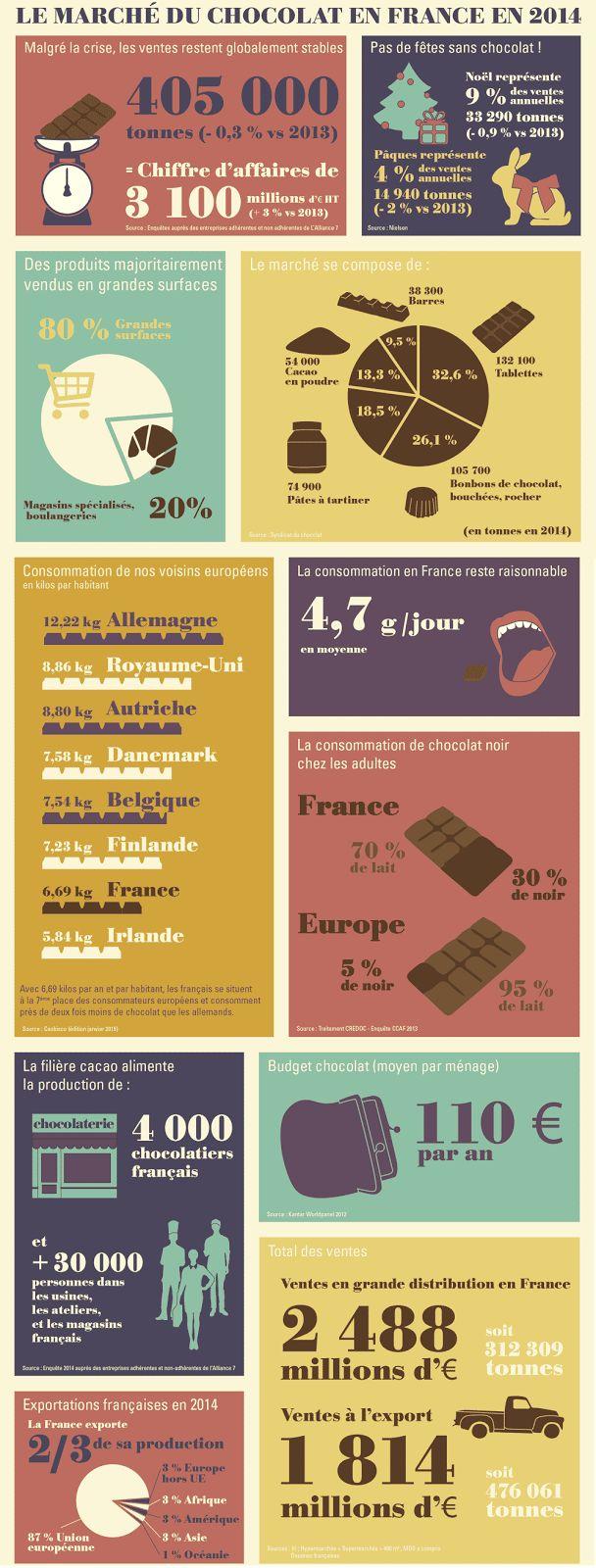 Le bistrot du FLE: Hmm j'adore le chocolat, et vous ?