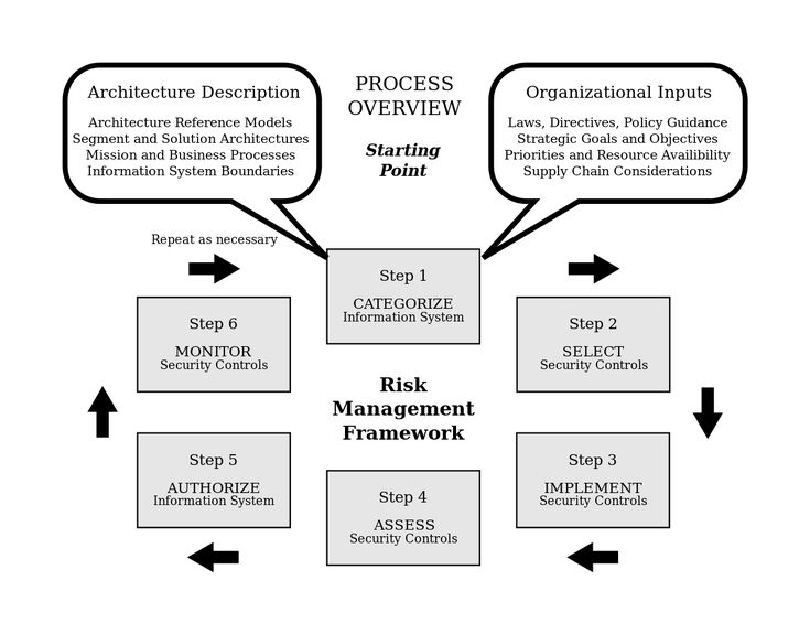 The 25+ best Risk management ideas on Pinterest Mba in uk - manual handling risk assessment