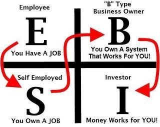 So many people get stuck at the self employed part thinking they have it made. Fact is, if your business is not making money unless you are working it just is NOT a business. You created a JOB for yourself! This happened to me as an MD. Regardless of how much$/hour you make, you have no time!