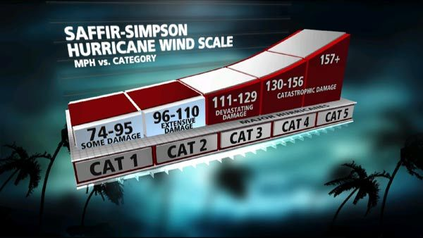 What is the Saffir-Simpson Hurricane Wind Scale? | The Weather Channel