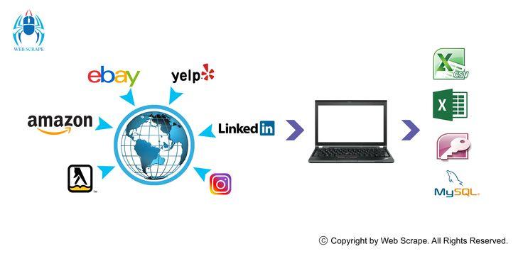 Scrape Data Data Mining Online Business Linkedin Marketing