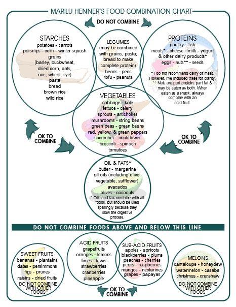 7 Food Combining yang Bikin Dietmu Cepat Berhasil, Pernah Coba?