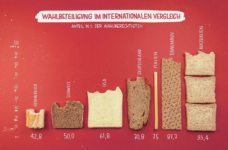 """Bundestagswahl 2013, """"Wahlbeteiligung im internationalen Vergleich"""", Autoren : A. L. Schiller, L. Rienermann, S. Gruhnwald"""