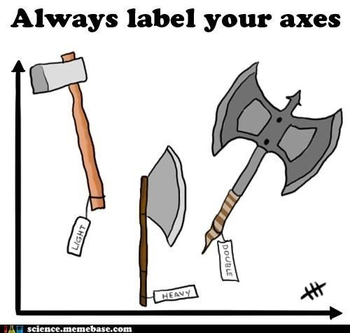 Graphing reminder- always label your axes :D