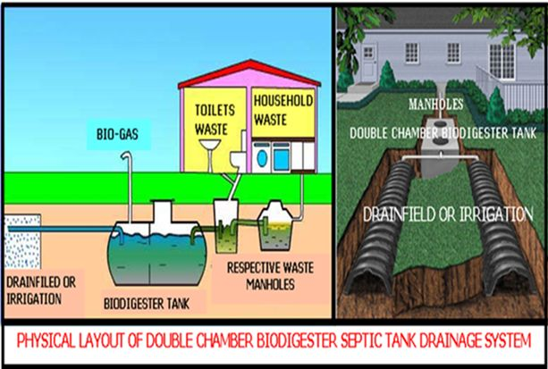 Biodigester Septic Tank Produces Methane Green