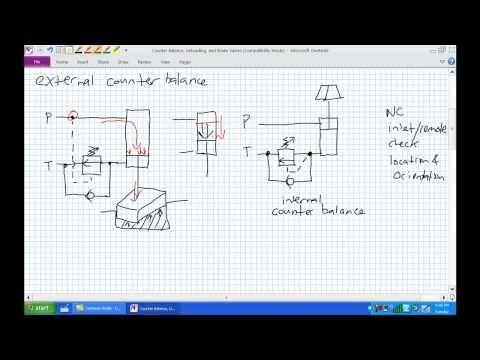 Counter Balance Unloading Brake Valves - YouTube