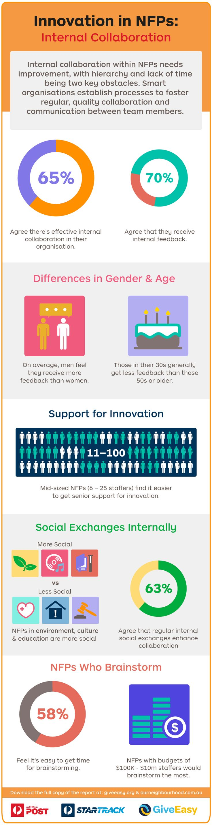 More internal social events in the environment, culture and education sectors lead to more innovation, with team members knowing each other well. Read the full report here: auspo.st/1xwnuez #NonProfit #Innovation
