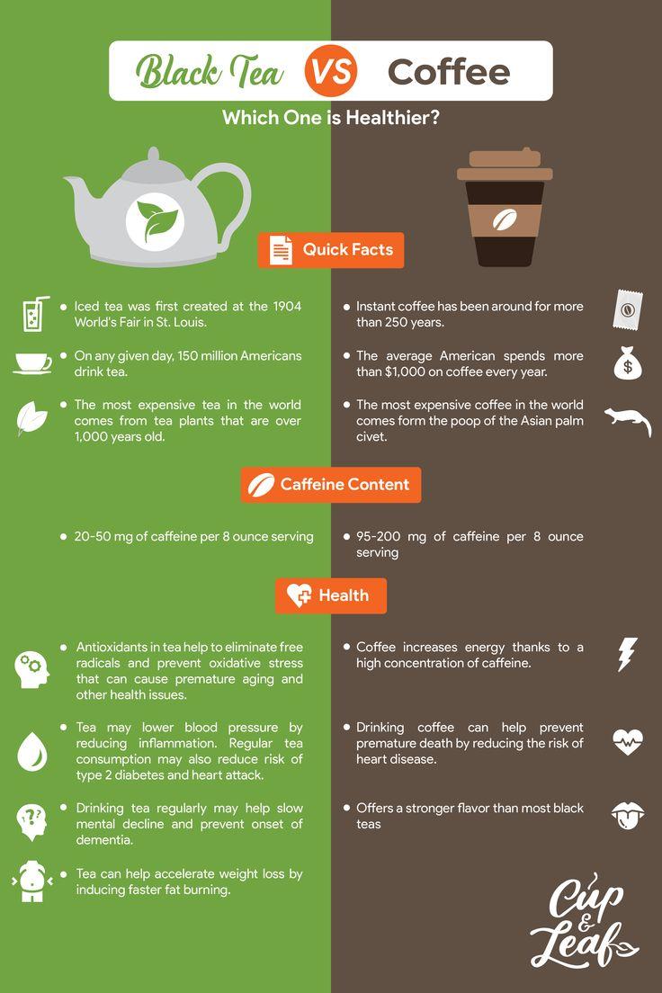 Black Tea vs Coffee: Which One Is Healthier? | Tea infographic, Black tea, Coffee vs tea