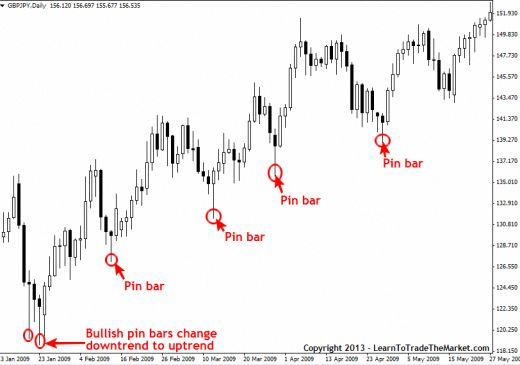 Pin Bar Forex Trading Strategy Pin Bar Definition Learn To