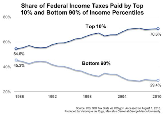 12 Best Tax Day Charts Images On Pinterest | Federal Income Tax
