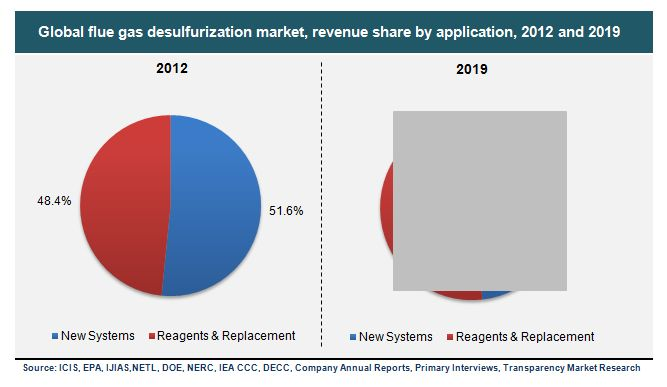 FGD Market for new FGD Systems (Wet and Dry FGD systems), Reagents and Replacement Applications - Global Industry Analysis, Size, Share, Growth, Trends and Forecast, 2012 - 2019 - See more at: http://www.transparencymarketresearch.com/flue-gas-desulfurization-systems.html#sthash.QAUA3qwm.dpuf