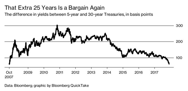 The Yield Curve Is Flatter! Remind Me Why I Care - Bloomberg