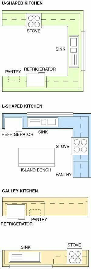 Kitchen Layouts