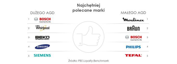 Zelmer, Philips, Amica i Whirlpool najczęściej posiadanymi markami małego i dużego AGD w Polsce. Z badania które przygotowaliśmy wraz z PBS wynika, że najważniejszym kryterium wyboru pozostaje wciąż cena. Sprawdźcie więcej szczegółów! http://www.newspoint.pl/rynek-agd-w-polsce-wedlug-nowego-raportu-pbs-i-newspoint/