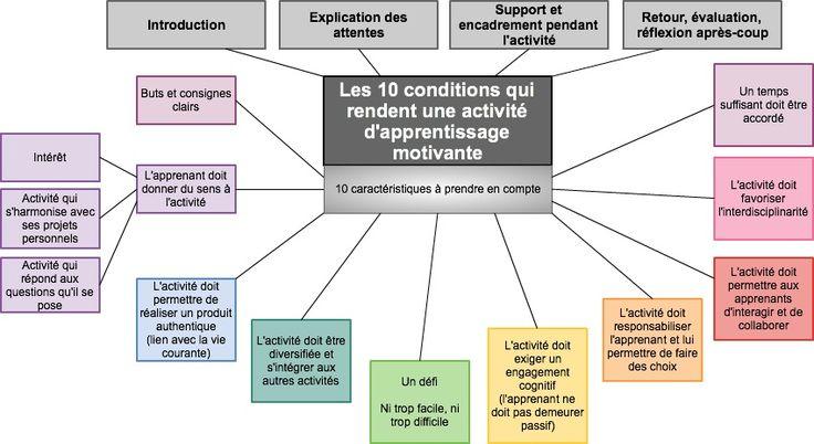 Donnez du sens à vos études » Les 10 conditions qui rendent une activité d'apprentissage motivante