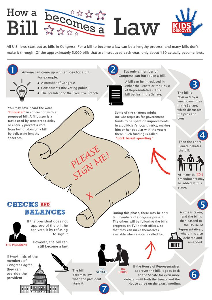 "Check out this downloadable infographic about ""How a Bill Becomes a Law,"" which explains this complicated process in an easy-to-understand diagram for kids."