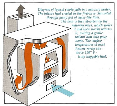 Diagram showing the typical smoke path of a masonry heater from the Masonry Heater Association.