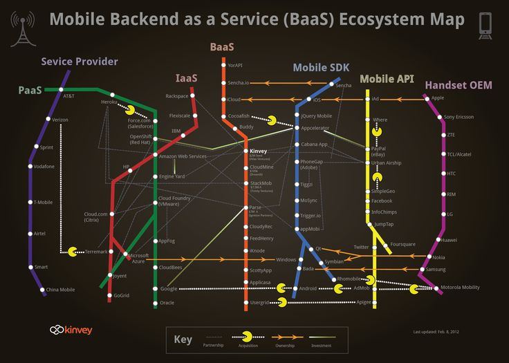 mobile development ecosystem #mobile #readwriteweb #danrowinski