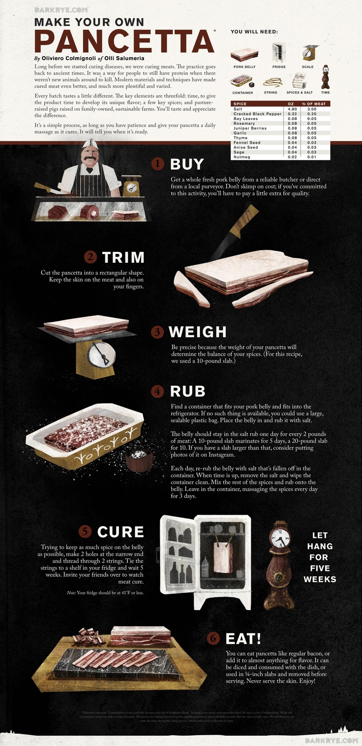 Want to make your own pancetta? OF COURSE YOU DO! #DarkRye