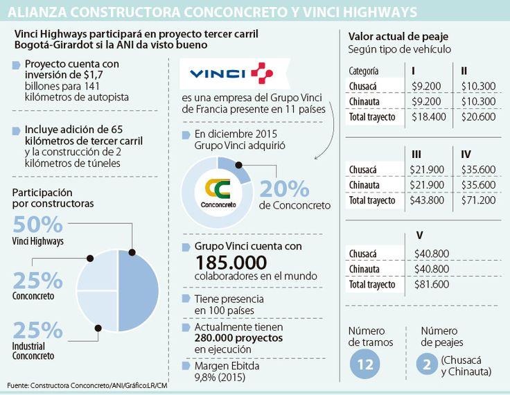 Conconcreto busca a Vinci como socio para vía