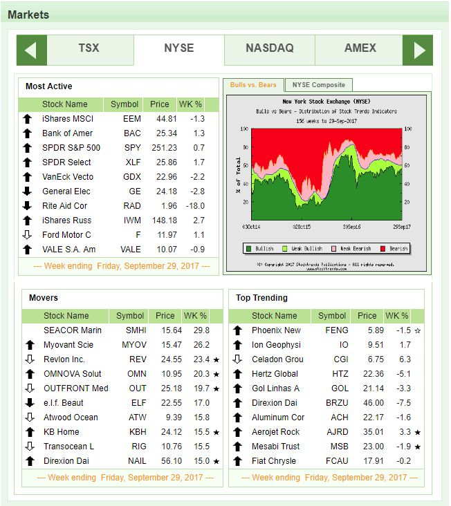197 best Stock Market Trends images on Pinterest Stock market - stock market analysis sample