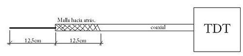 Cómo construir una antena TDT casera