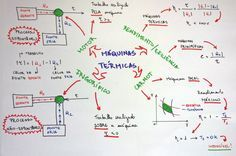 Vem ver esse mapa mental maneiro, que vai te ajudar a conferir todos os conceitos importante sobre Máquinas Térmicas!