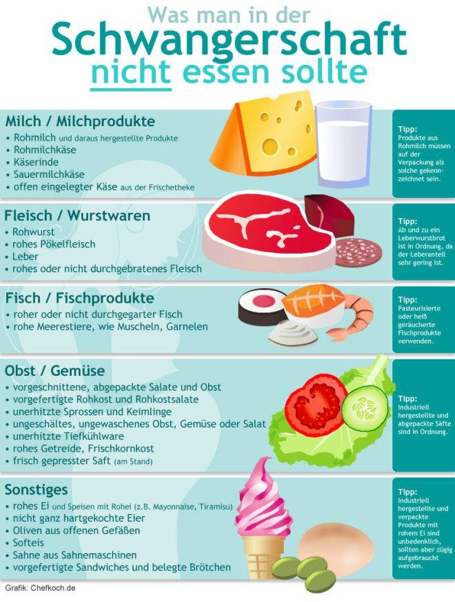Was darf man nicht in der schwangerschaft essen