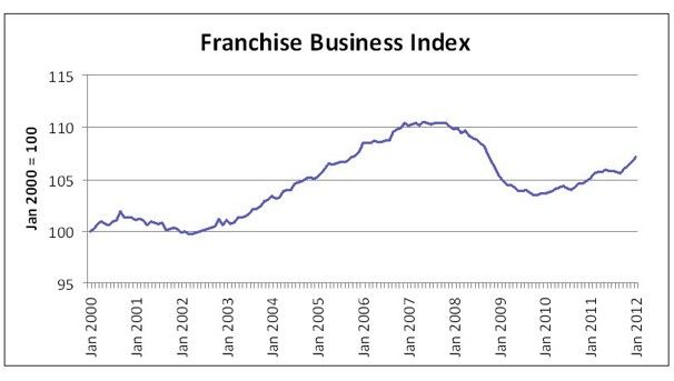 New economic indicator shows franchise industry growing stronger