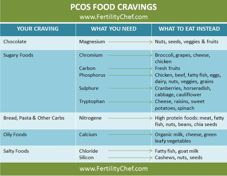 Manage your PCOS food cravings!  Do you know which foods to eat & which to avoid to manage Polycystic Ovary Syndrome food cravings? #pcos