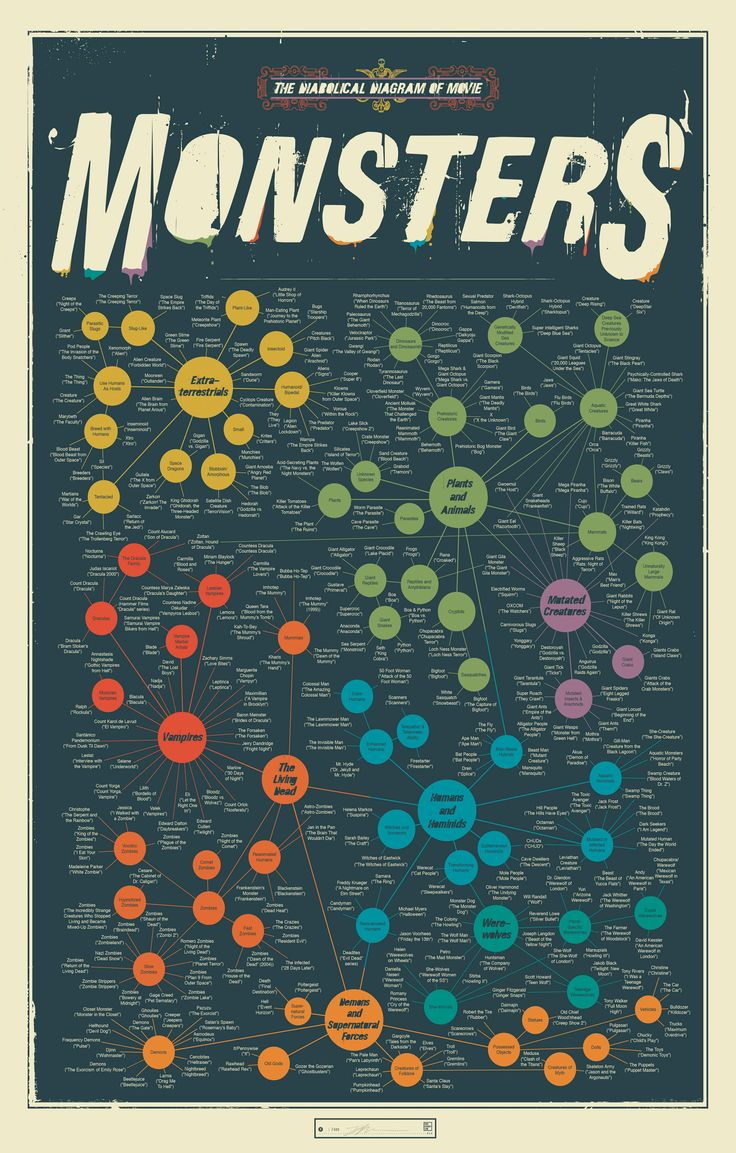 Every Movie Monster Categorized and Included on One Poster?   Collecting Classic Monsters