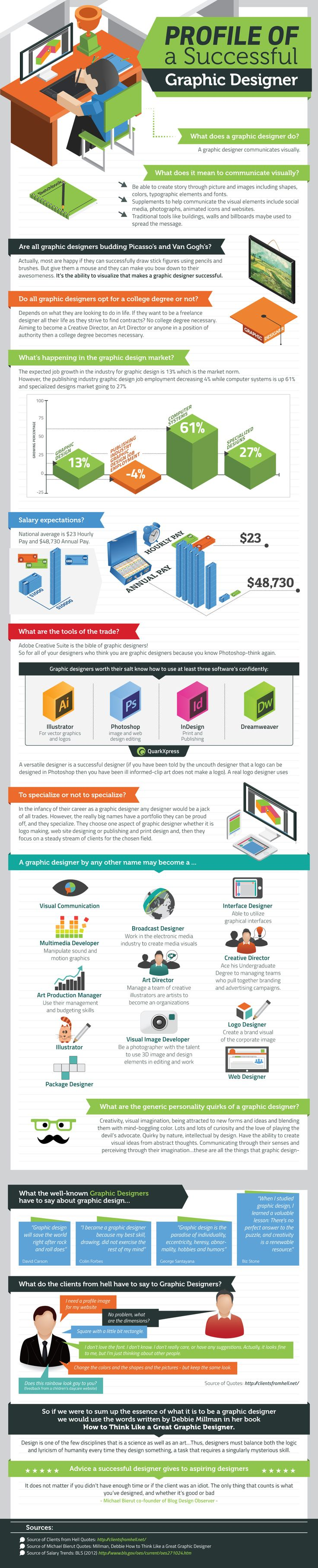 """Do you want to be a graphic designer or have you already embarked on your graphic design career? Logo design online business Logo Design Guru has created an infographic titled """"The Profile of A Successful Graphic Designer"""", that presents a """"snapshot of what it means to be a graphic designer""""."""
