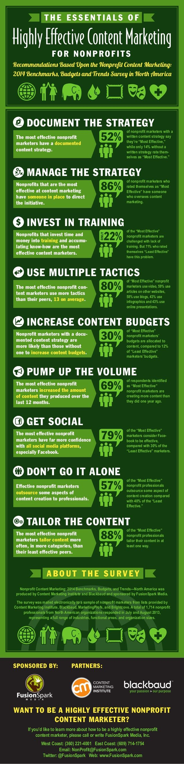 The essentials of highly effective CONTENT MARKETING for NON-PROFITS (infographic)