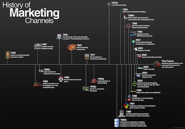 La historia del marketing en una infografía