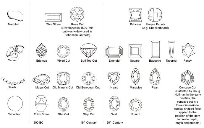 this diagram shows gemstone cuts from antiquity to the