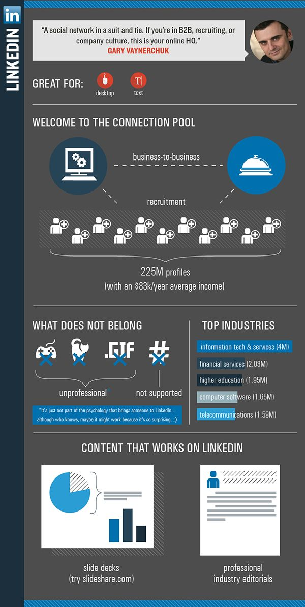 How to produce content to Linkedin #infographic