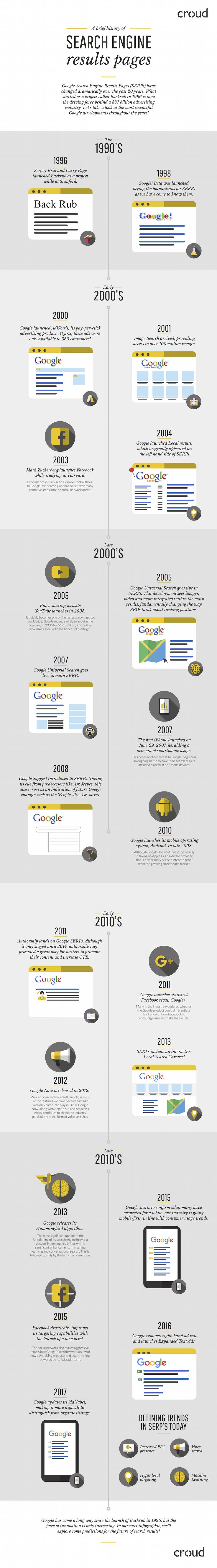 A Brief History of Search Engine Results Pages #Infographic #WebDesign