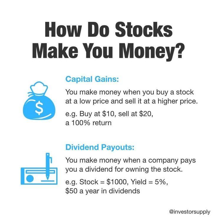 How do stocks make you money in 2020 investing
