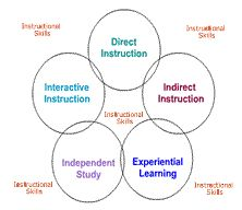 what are the differences between teaching methods and teaching strategies Models are used to select and to structure teaching strategies, methods instructional methods differences among learners.