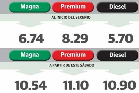 Aumenta 56% el costo de gasolina en este sexenio - La Razón