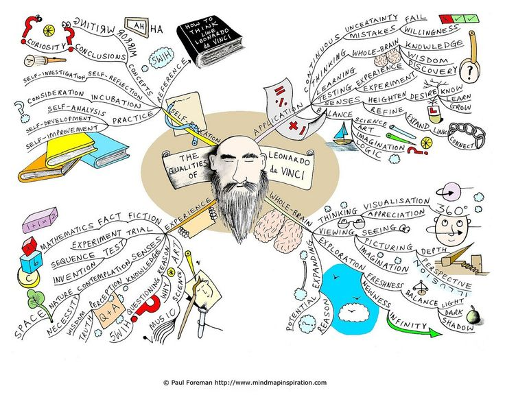 Learn how to use a mind map as a task list and read about the great benefits this provides.