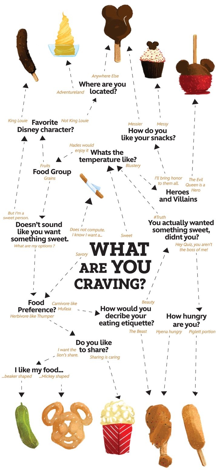 What Disney snack are you craving?